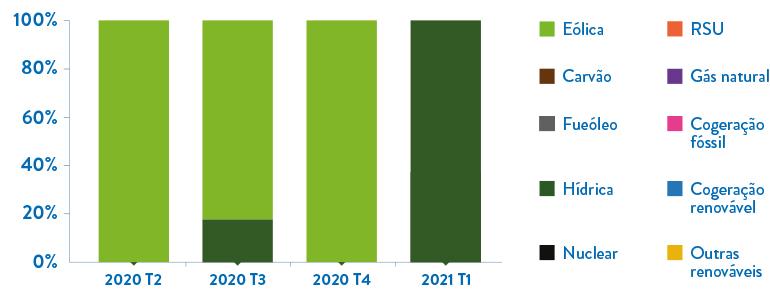 Gráfico da repartição da energia comercializada pela Goldenergy por tecnologia.